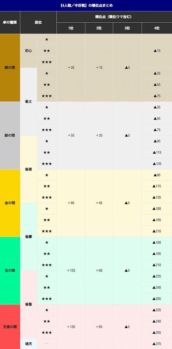 じゃん たま 段位 天鳳ユーザーが雀魂(じゃんたま)をプレイした感想と違いまとめ【202...
